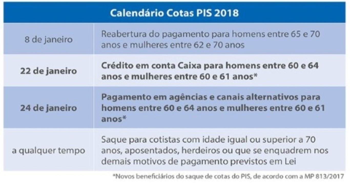 Confira o calendário e novas regras das cotas do PIS Pasep em 2018