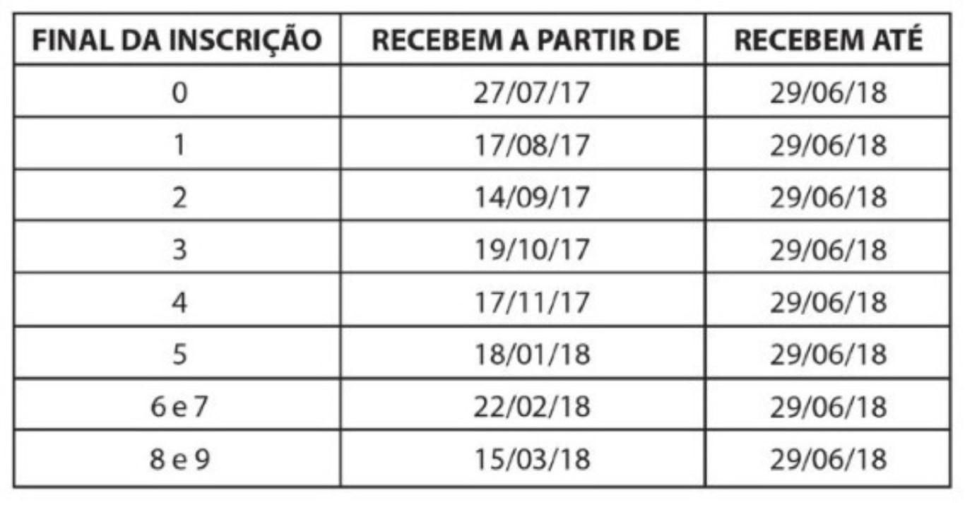 PIS/Pasep teve saques de R$ 1,3 bi desde mudança de regras
