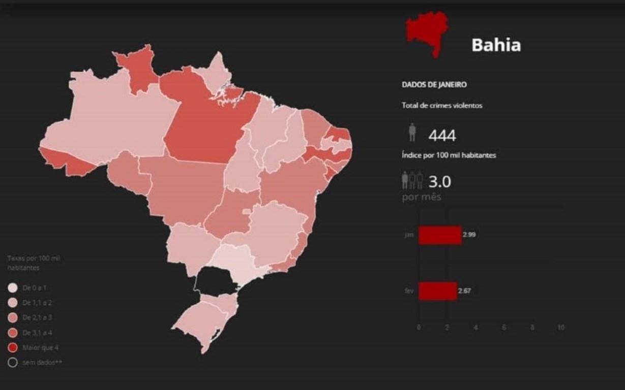 Brasil registra queda de 25% nos assassinatos nos dois primeiros meses do ano